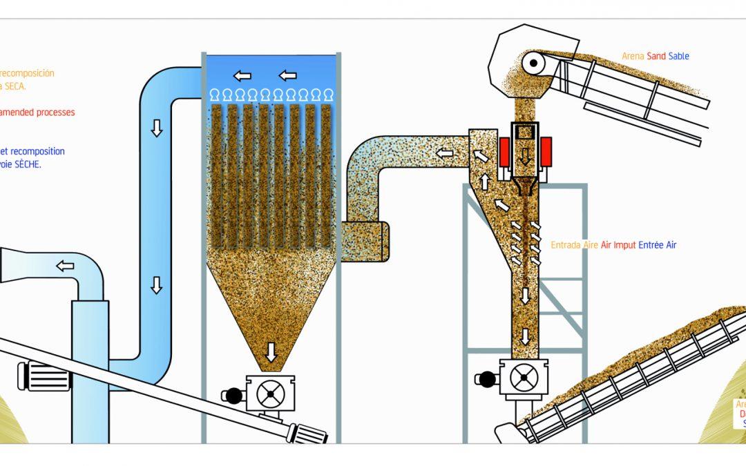 Desfillerized Sand Dry Method